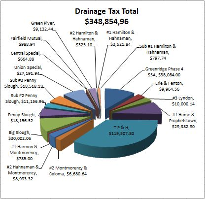 Drainage Tax Total 2014