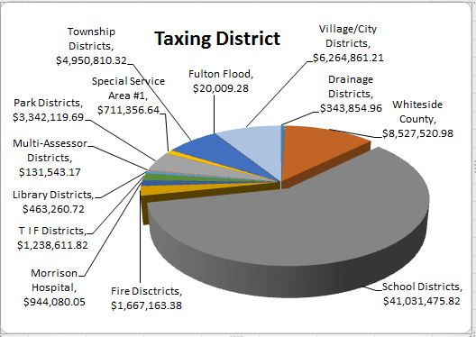 Taxing District